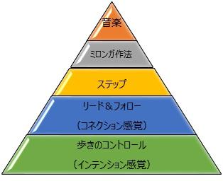 5段階ピラミッド